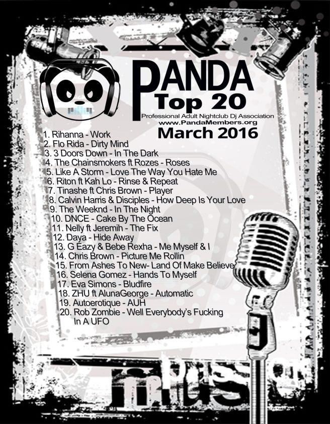 Panda March Chart