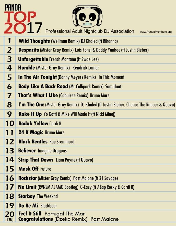 Panda Top 20 2017 Chart