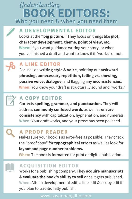 types of editors
