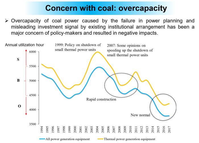 Yuan-overcapacity