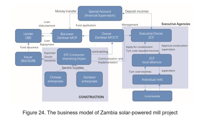 Zambia Model