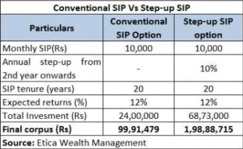 Comparison between conventional and step up sip