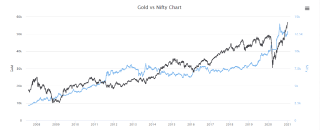 Nifty at Lifetime High: Should I Invest in Stock Market now: Nifty vs Gold comparison