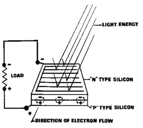 Solar RO Plant