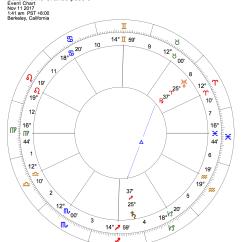 The Third Wish Plot Diagram Data Flow Visual Studio 2013 Saturn Trine Uranus Revolutions That Stand Test Of
