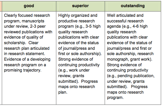 Developing Faculty Evaluation Rubrics | Promotion & Tenure