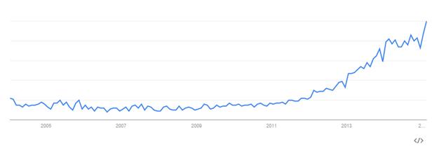 Grafik Konten Marketing