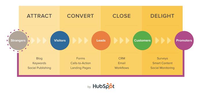 methodology inbound marketing hubspot