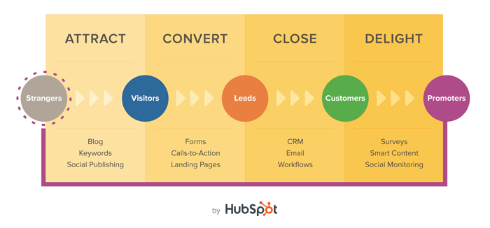 methodology inbound marketing hubspot