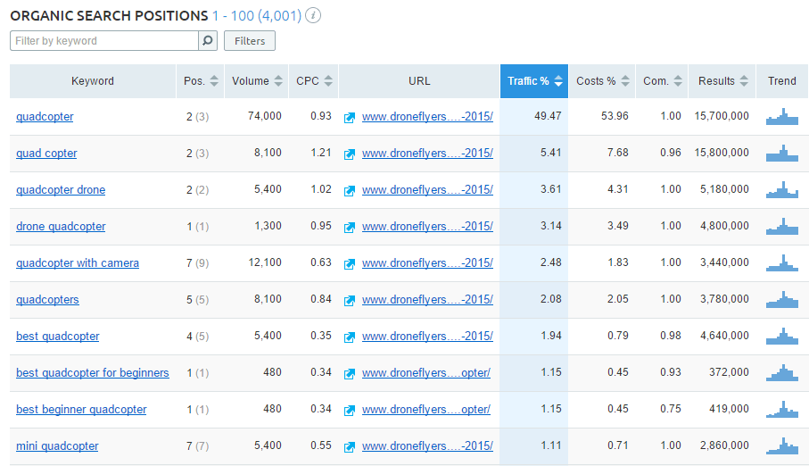 SEMRush top organic keywords lengkap