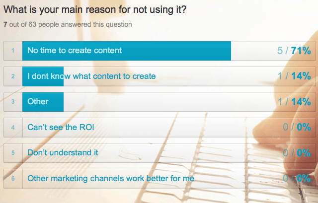 Alasan tidak menggunakan content marketing