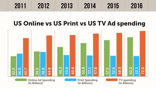 Perbandingan online advertising