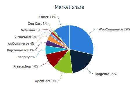 Market share toko online