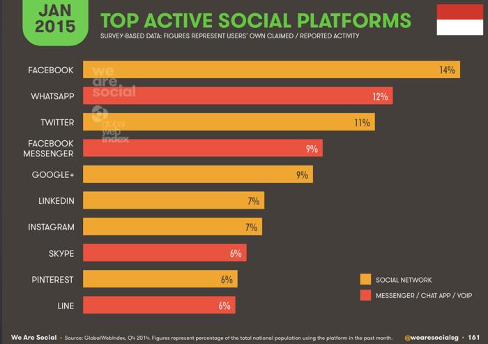 Social media terpopuler