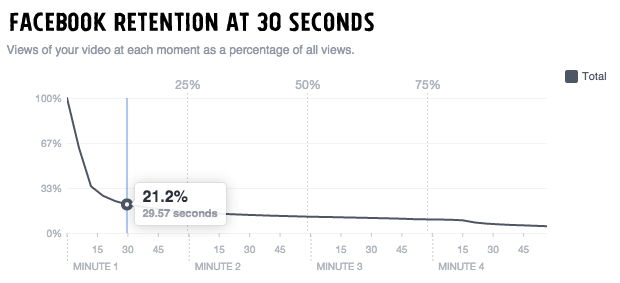 Statistik view video di Facebook