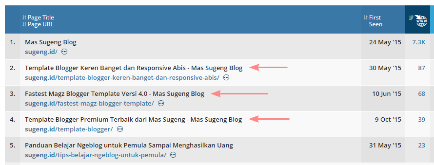 Halaman paling banyak mendapatkan backlink di Sugeng-id