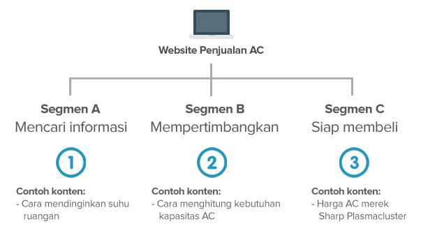 Segmentasi list dengan konten