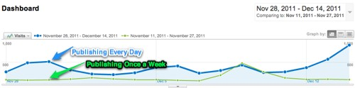 Pushing Social daily vs weekly publishing
