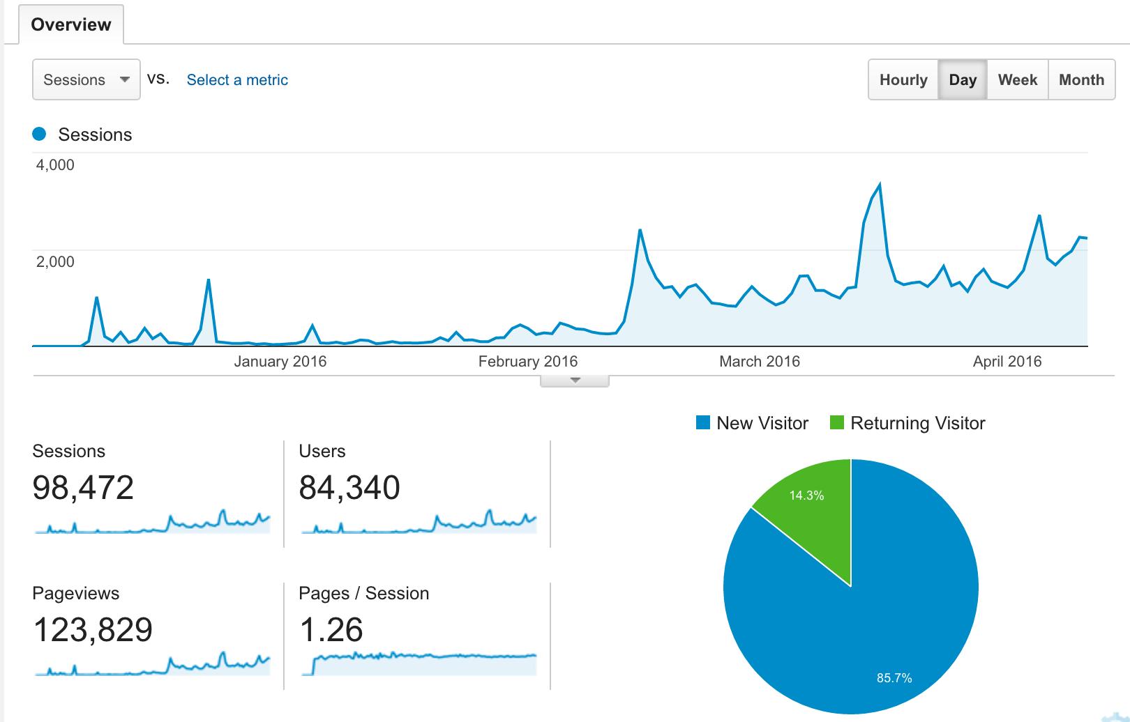 Statistik pengunjung blog studi kasus