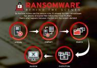 Serangan Siber Ransomware