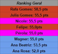 geral ranking