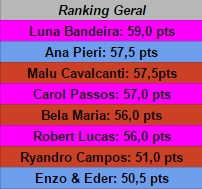 ranking geral 2