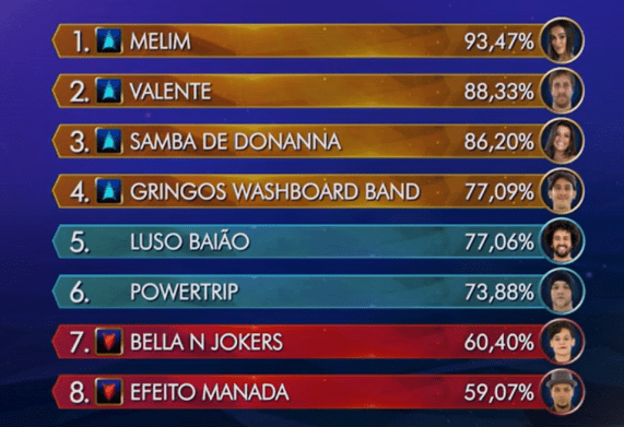 Ranking Superstar 1 de maio