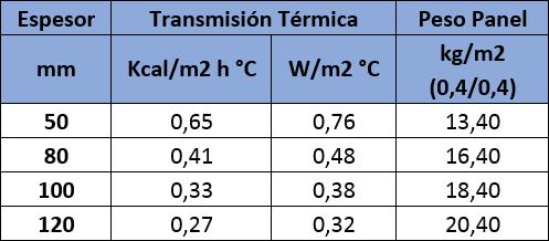 Tabla de valores de aislamiento térmico del Panel Sandwich Fachada Lana de Roca Ignífugo: