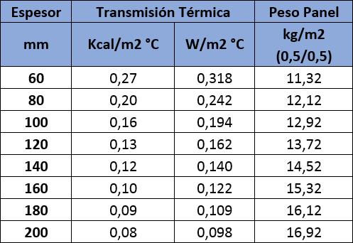 Tabla de valores de aislamiento térmico del Panel Sandwich Frigorífico