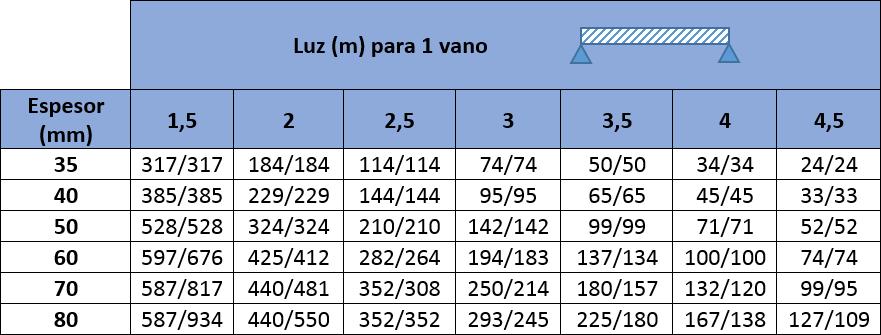 Valores máximos de carga de presión y succión en kp/m2 para Panel Sandwich Fachada