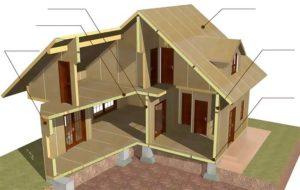 Home Build fra SIP Panels Sådan samles Constructor