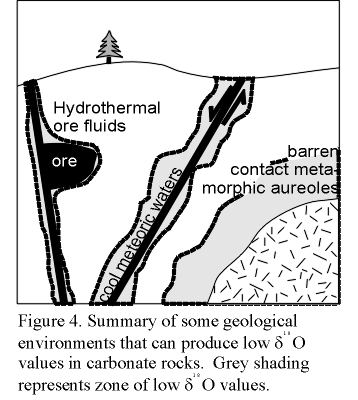 Conditions determining the utility of oxygen isotopes as