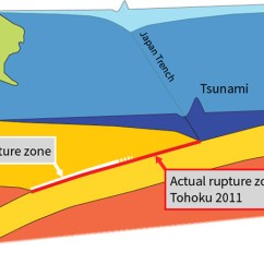 Earthquake Diagram With Labels 7 Wire Trailer Plug Advancing And Tsunami Science Tōhoku Four Years Later Schematic Representation Of The Fault Zone That Generated Rupture Expected Prior To 2011 Is Shown As Bold