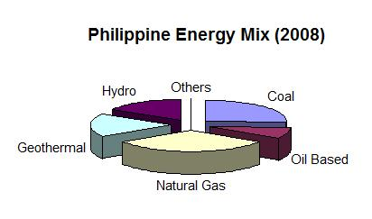 Philippine Engery Mix 2008