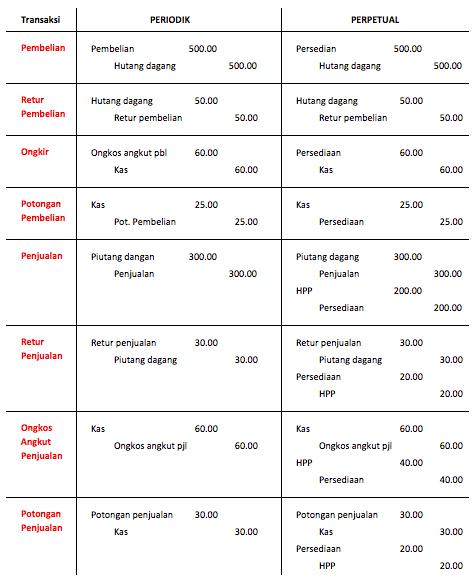 Metode Perpetual Dan Periodik : metode, perpetual, periodik, AKUNTANSI, PERSEDIAAN, [inventory], Panicburger
