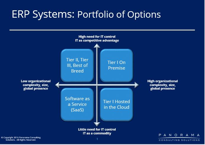 portfolio of options