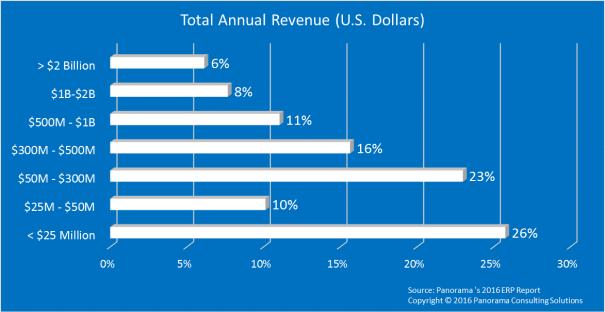 2-total-annual-revenue