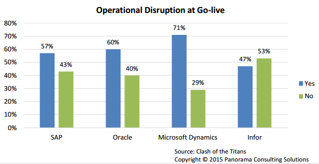 Operational Disruption at Go Live