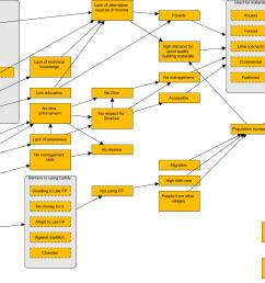 example of how a theory of change model developed by communities might look like  [ 3775 x 1645 Pixel ]
