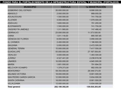 El listado de cantidades recibidas por municipio