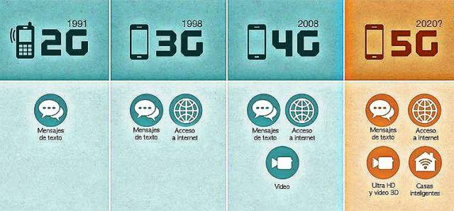 La tecnología 5G será el alma de la nueva economía mundial