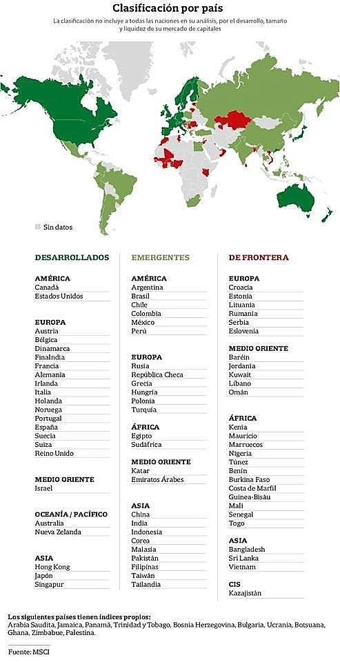 La Argentina vuelve a ser mercado emergente