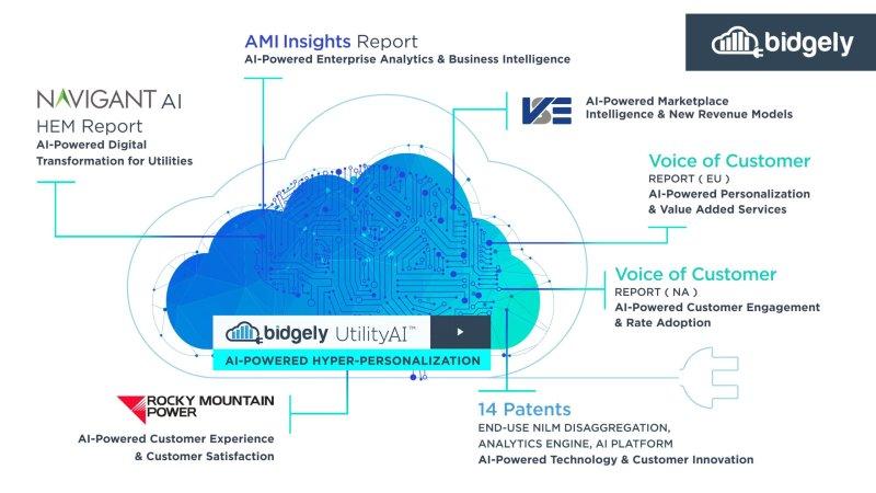 UtilityAI™ de Bidgely transforma el sector energético mediante la personalización