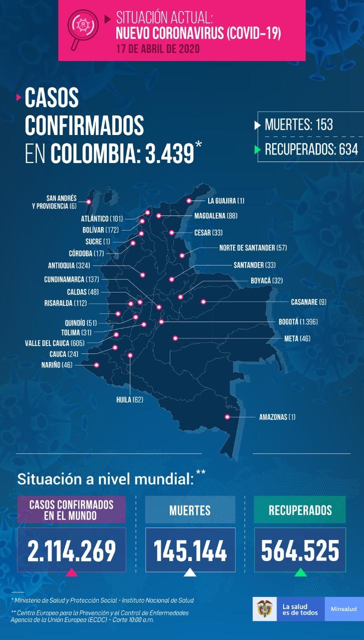 covid19 reporte