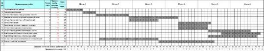 Проект организации строительства. Календарный график