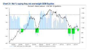 BAML EEM Equities Nov 14