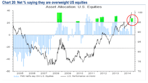 BAML US Equities Nov 14