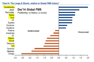BAML Allocations Dec 14