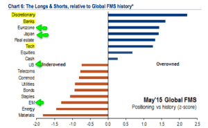 BAML allocations