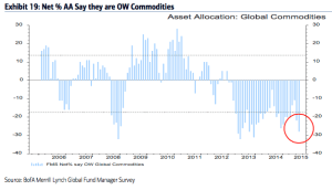 BAML commodities